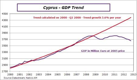 Cyprus-2012-Q4-GDPtrend
