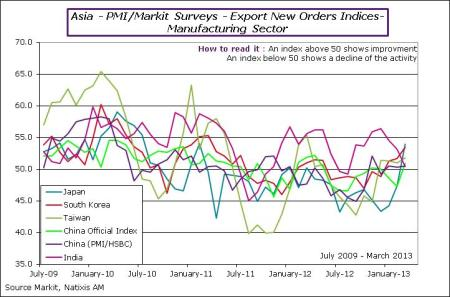 Asia : PMI Surveys in March – Stronger Momentum | Philippe