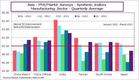 Asia-2013-march-PMIQuarter