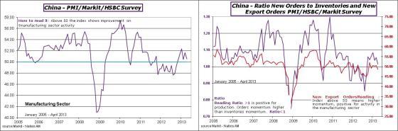 China-2013-April-PMIblog