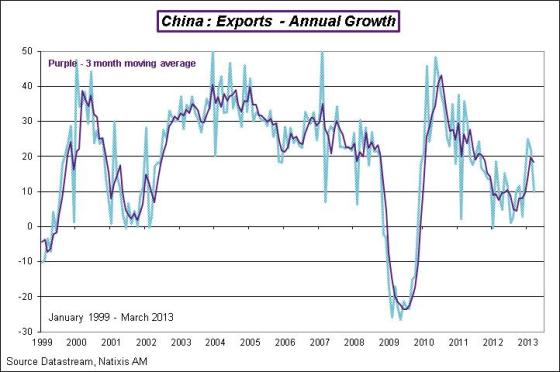 China-2013-march-Exports