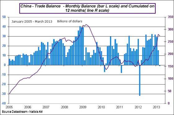 China-2013-March-tradeBal