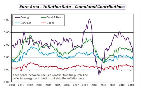 EA-2013-april-inflationcontrib