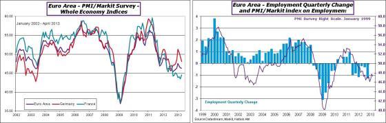EA-2013-April-PMI-&emploi-blog