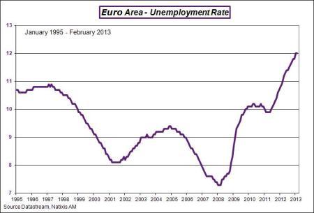 EA-2013-february-enemp-rate