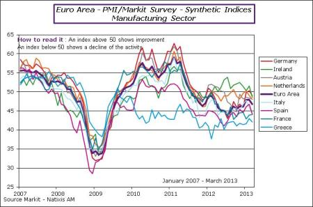 EA-2013-March-PMI index