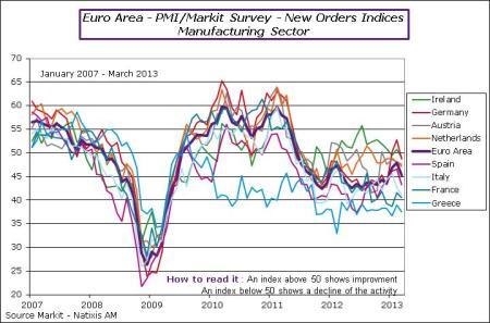 EA-2013-March-PMI-NewOrders