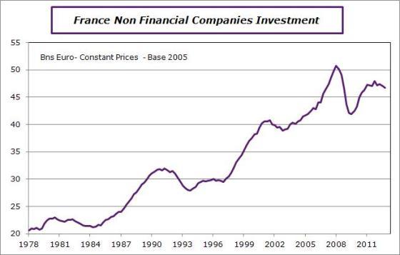 France-en-2012-q4-invest