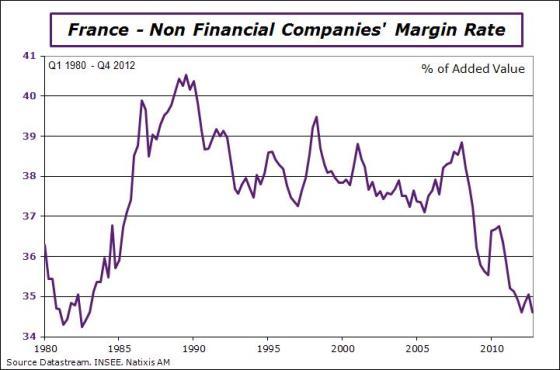 France-en-2012-q4-margin