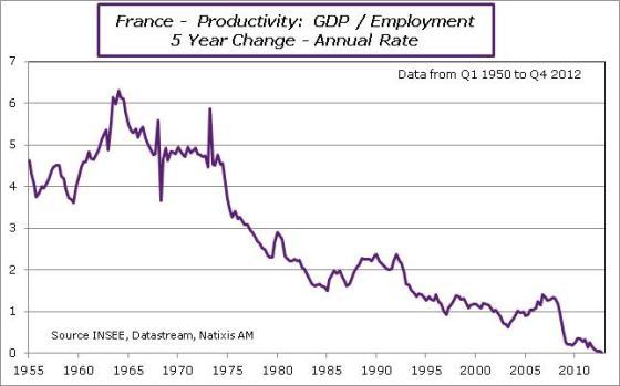 France-en-2012-Q4-productivity