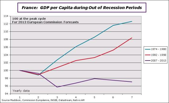 France-GDPperhead-1974-92-07