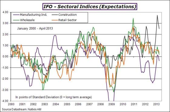 Germany-2013-april-ifo-expect