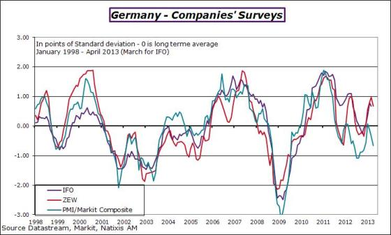 germany-2013-april-zew-pmi-ifom