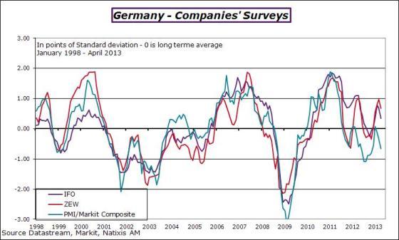 Germany-2013-april-zewifopmi