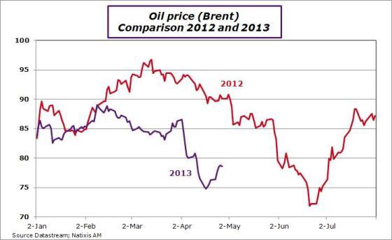 oilprice20122013