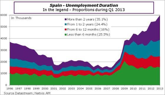Spain-2013-Q1-unempDuration