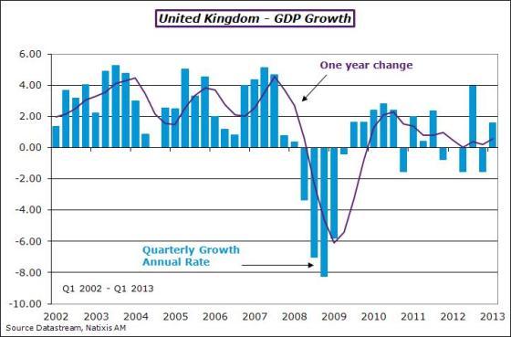 UK-2013-Q1-gdp