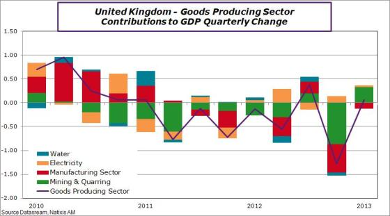UK-en-2013-q1-gdp-goodc