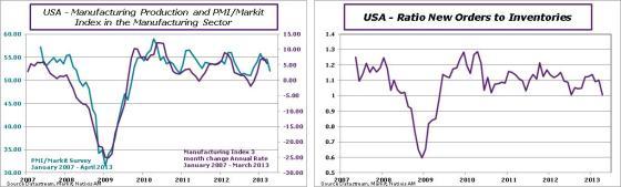 USA-en-2013-april-PMI-blog