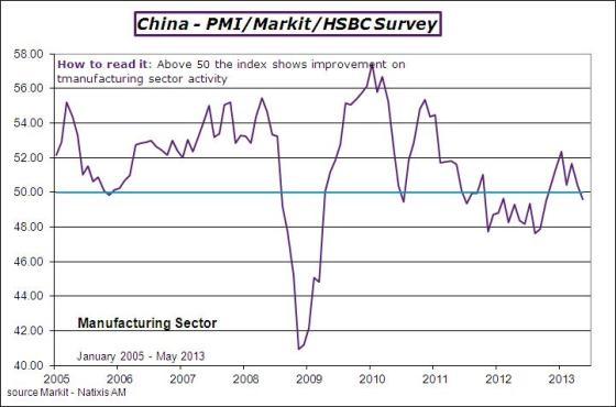 China-2013-may-pmi