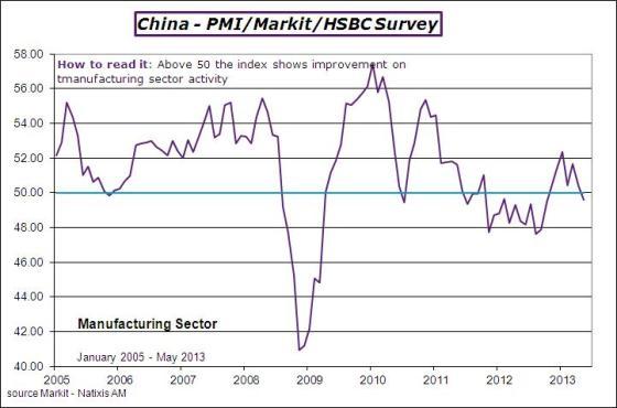 China-2013-may-pmi