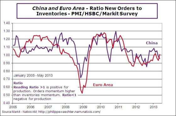 China-ea-2013-may-ratio