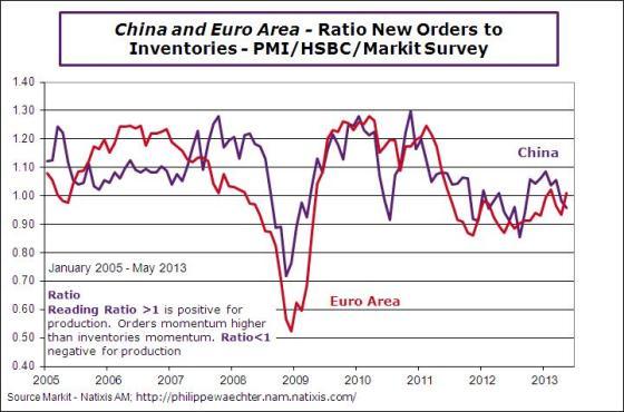 China-ea-2013-may-ratio