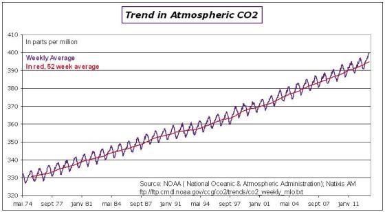 ClimateChange-CO2acc