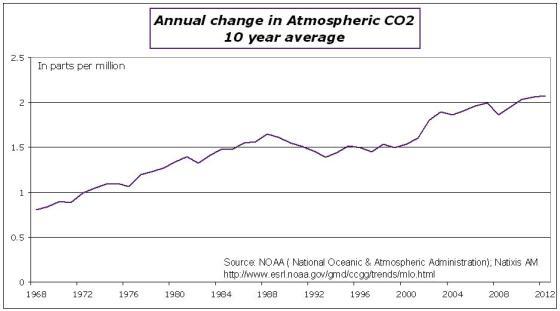 ClimateChange-CO2change