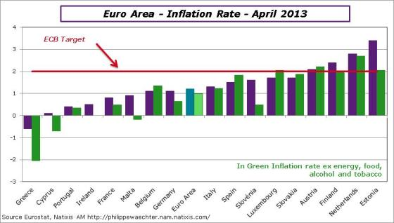 EA-2013-April-inf-countries-headl-core