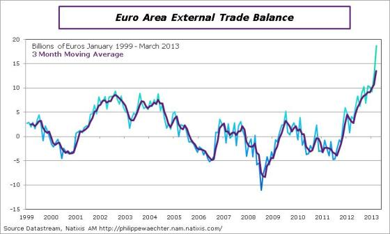 EA-2013-March-externalTrade