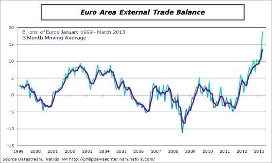 EA-2013-March-externalTrade