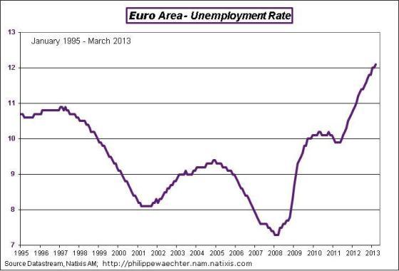 EA-2013-March-unemp-rate