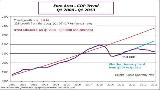 EA-2013-Q1-GDP-trend