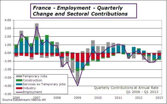 France-en-2013-Q1-employ-contrib