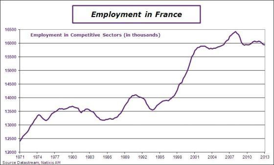 France-en-2013-Q1-EmploymentLT
