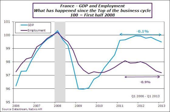 France-en-2013-Q1-GDPJob