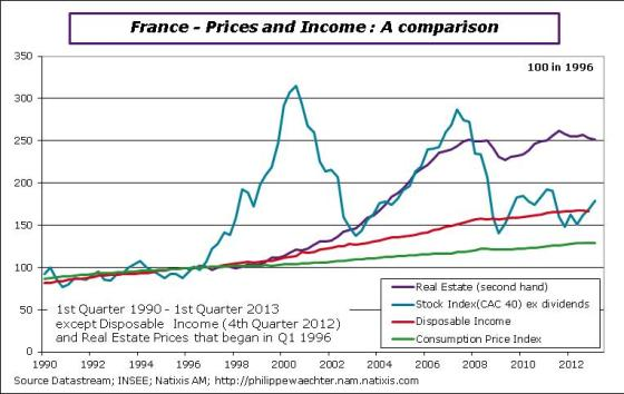 France-en-2013-Q1-realestateprice-income