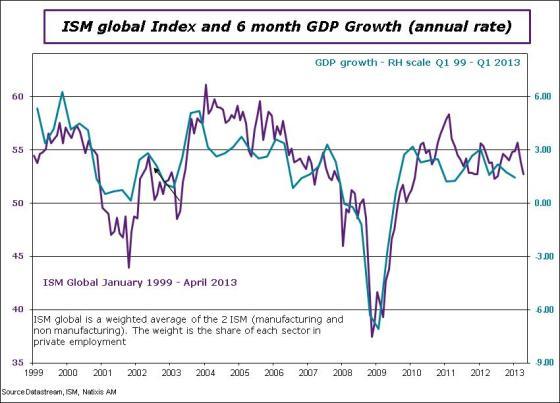 USA-en-2013-April-ISMGDP