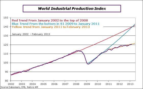 worldipi-2013-february-IPIindex