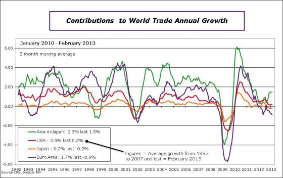 worldtrade-2013-february-contrib