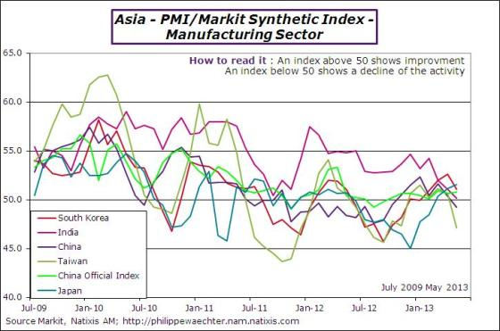 Asia-2013-may-pmi-countries