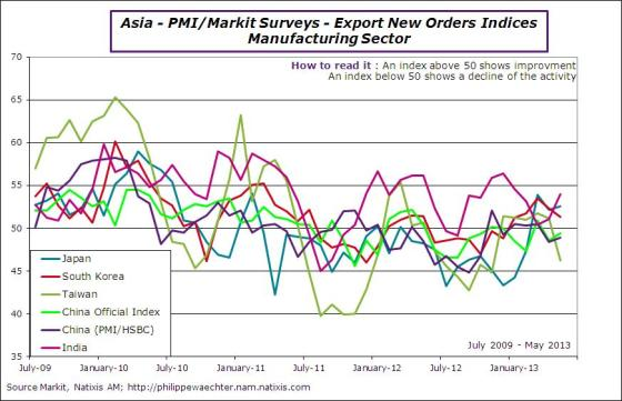 Asia-2013-may-pmi-exp-orders