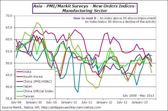 Asia-2013-may-pmi-neworders
