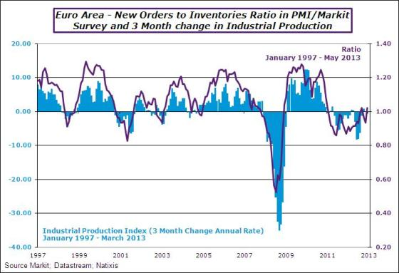 EA-2013-may-pmi-commratio