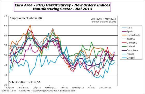 ea-2013-may-pmi-exportorders