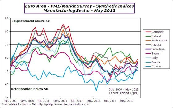 EA-2013-may-pmi-manuf-countries