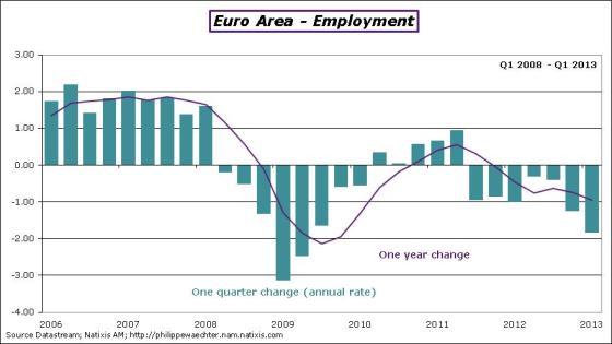 EA-2013-Q1-employment