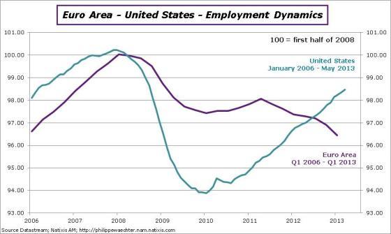 EA-usa-employmentdynamics