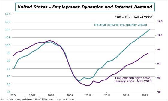 USA-en-2013-Q1-emp-intdemand$
